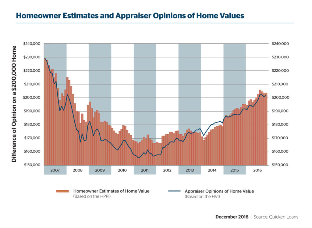 graph illustrating home values