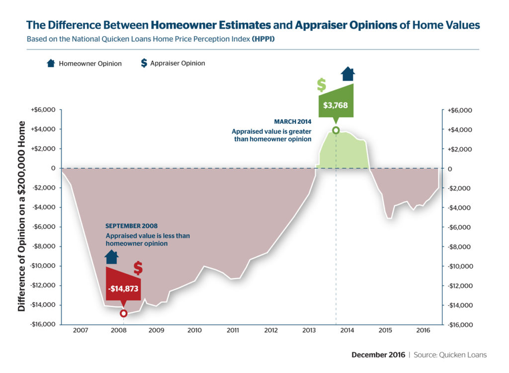 Graph illustrating perceptions versus appraised value of homes