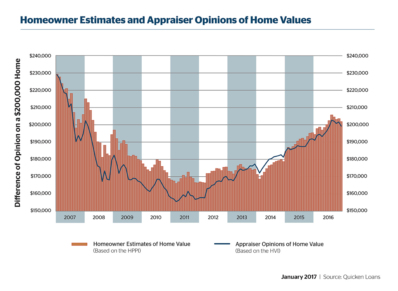 Home Values Cool, Appraisal Gap Widens - Quicken Loans Zing Blog