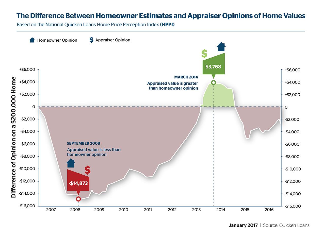 Home Values Cool, Appraisal Gap Widens - Quicken Loans Zing Blog