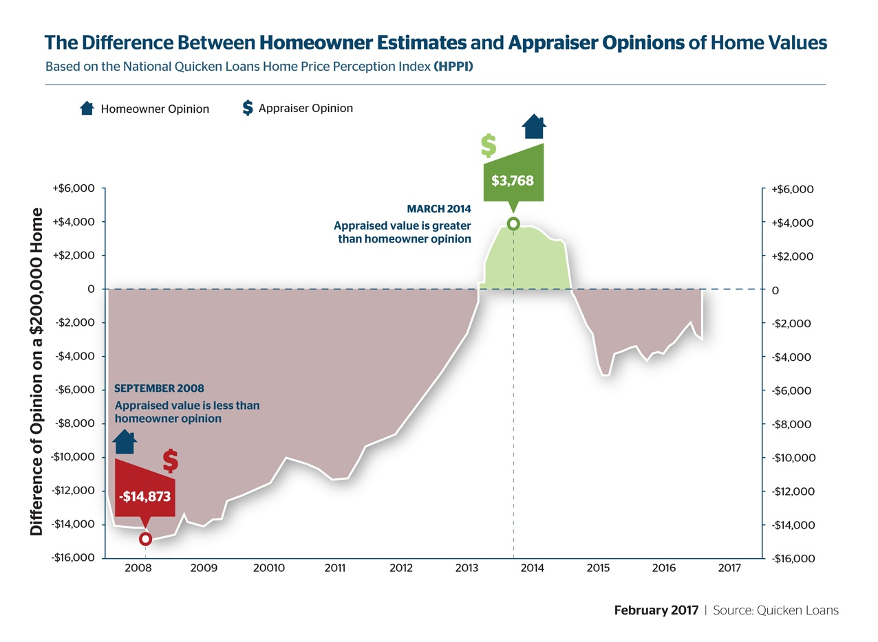 Homeowners and Appraisers Further Apart as Values Decline - Quicken Loans Zing Blog