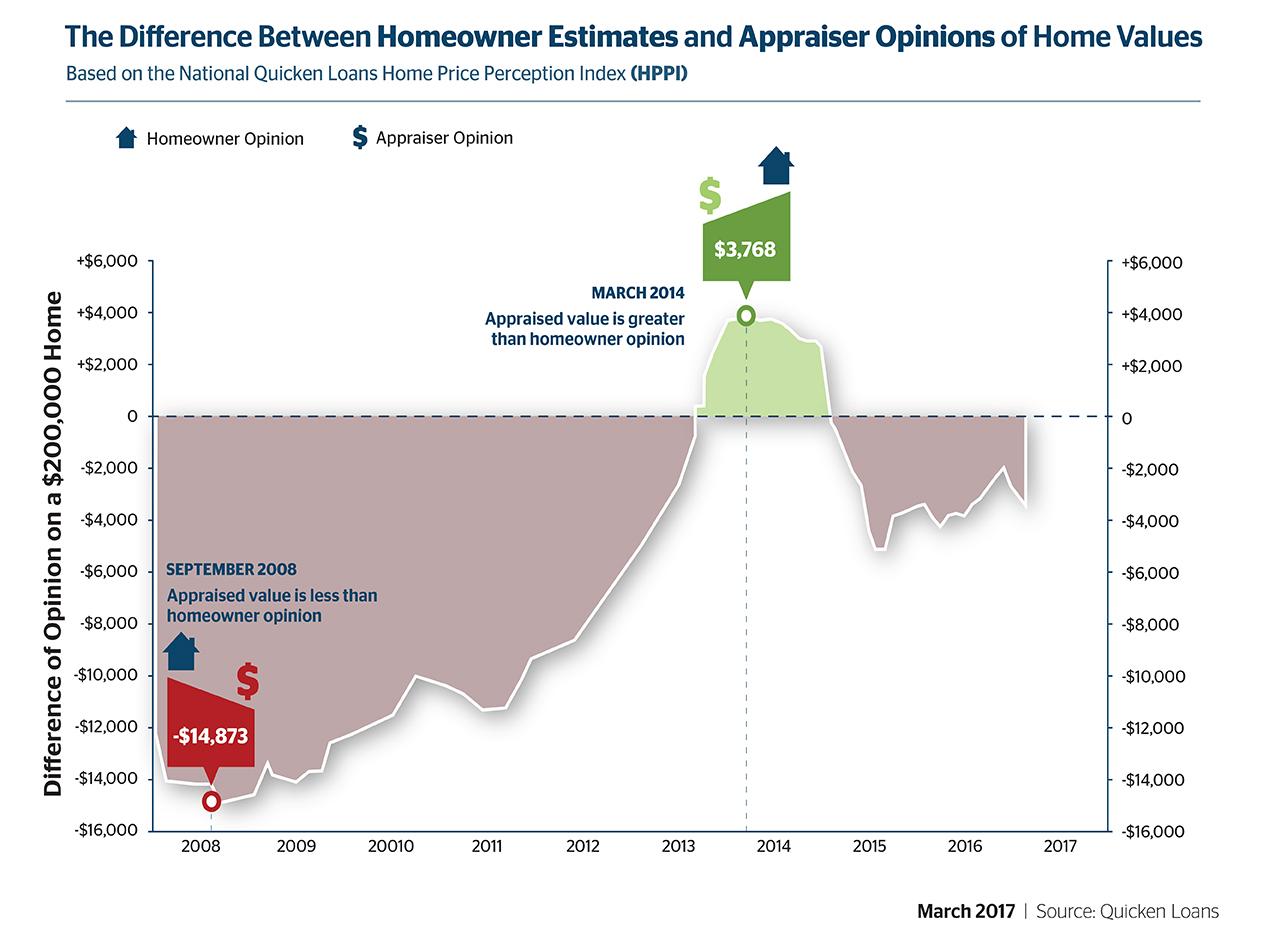 Quicken Loans Survey Shows Appraisals Are Lower Than Homeowner Estimates - Quicken Loans Zing Blog