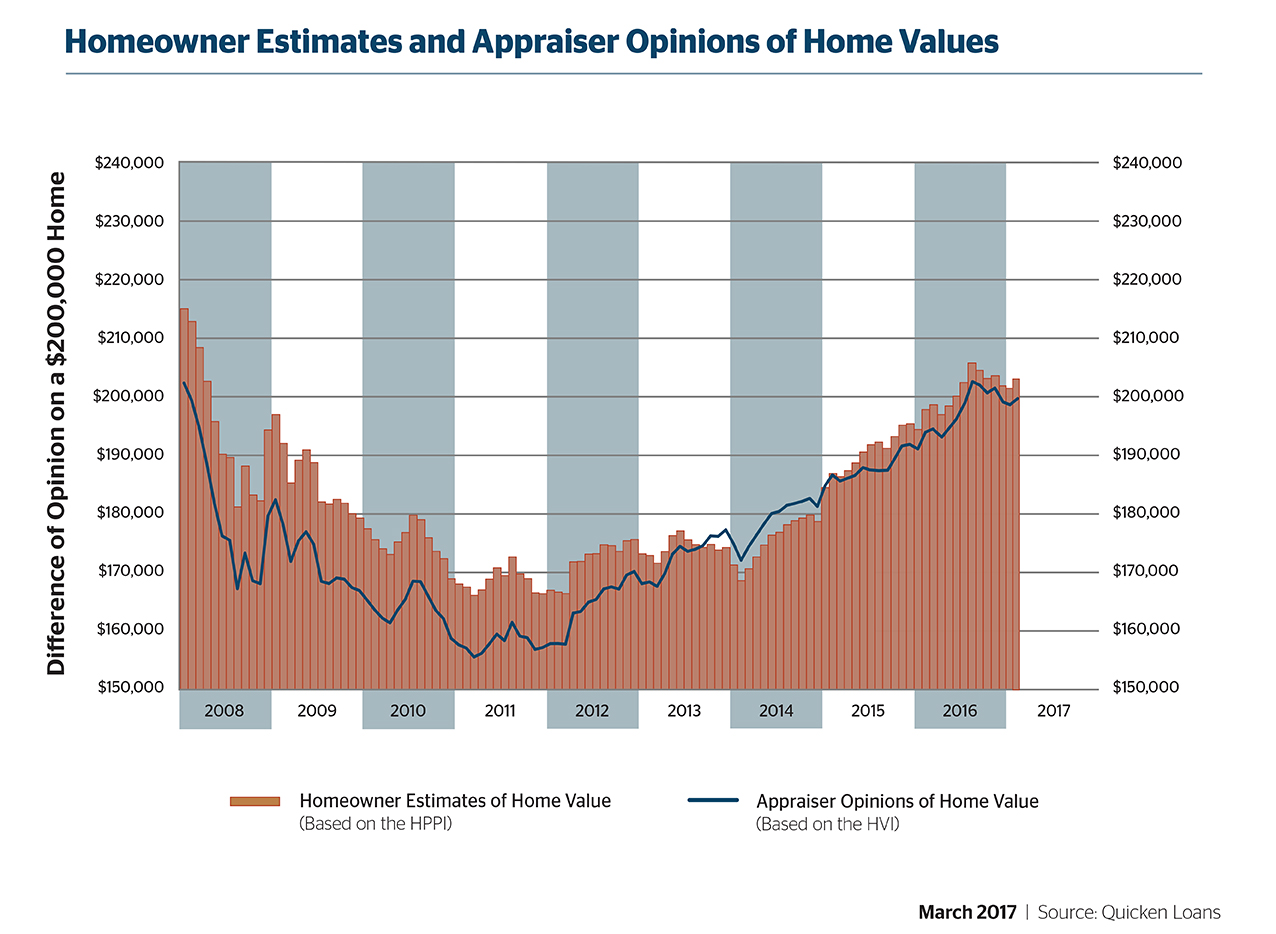Quicken Loans Survey Shows Appraisals Are Lower Than Homeowner Estimates - Quicken Loans Zing Blog