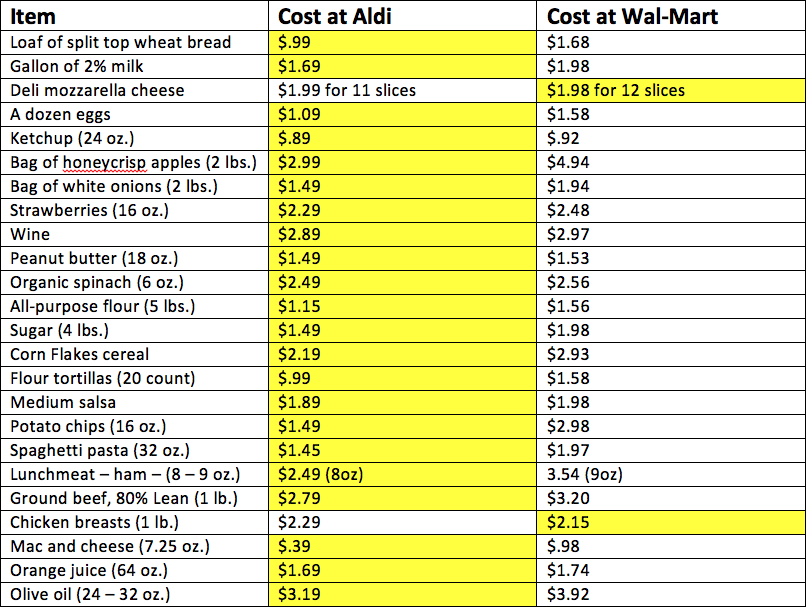 Aldi Vs Wal Mart Where Will You Find The Best Deal Zing Blog By Quicken Loans