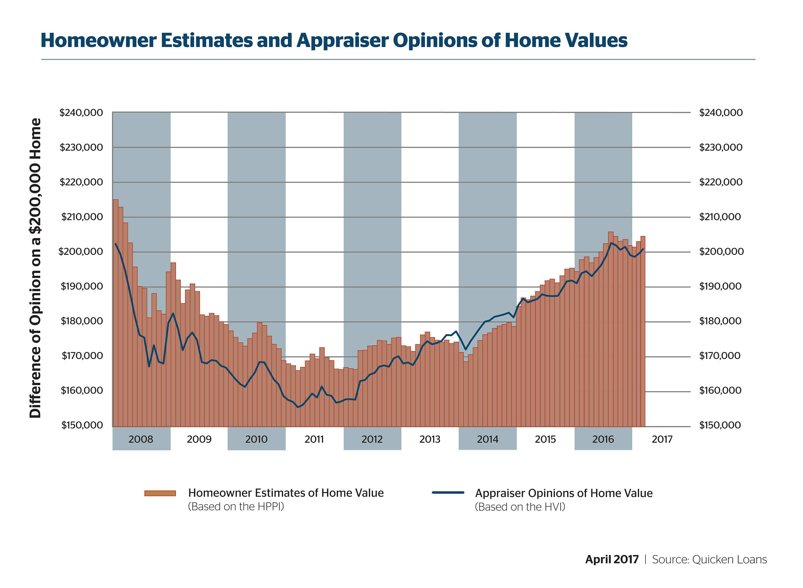 Gap Between Homeowner Estimates and Appraisal Values Continues to Widen - Quicken Loans Zing Blog