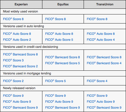 chart about FICO scores