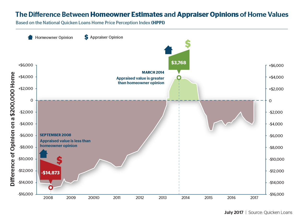 The Gap Between Homeowner Estimates and Appraisals Narrows in June - Quicken Loans Zing Blog