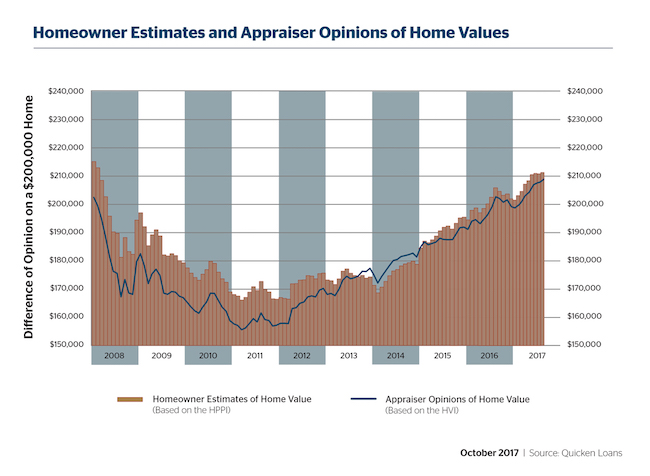 Homeowners and Appraisers Closer to Agreement on Home Values for Fourth Consecutive Month - Quicken Loans Zing Blog