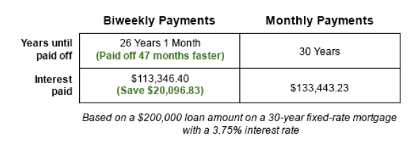 Quicken Loans Biweekly Mortgage Payments