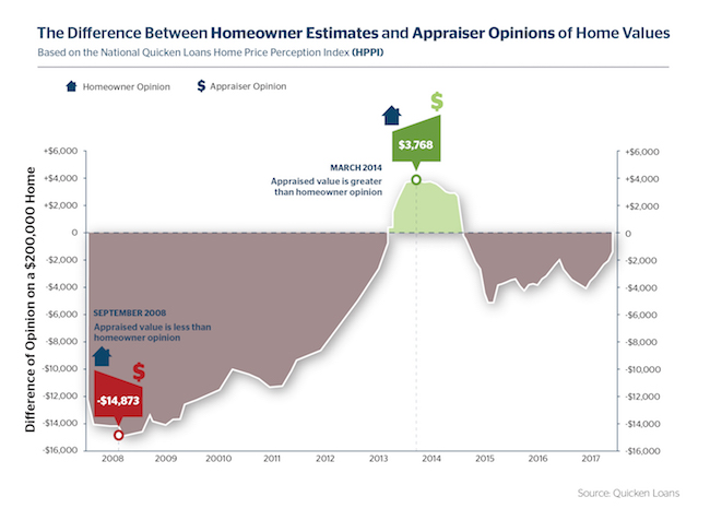 Homeowner and Appraiser Opinions Closest They've Been in 2 Years - Quicken Loans Zing Blog