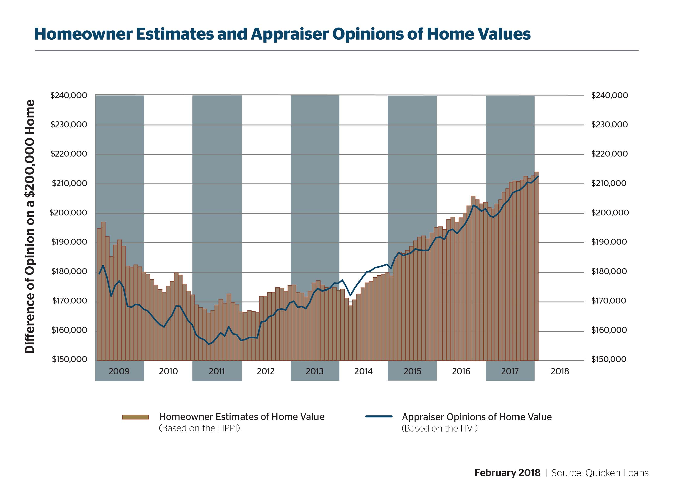 Home Values Continue to Rise - Quicken Loans Zing Blog