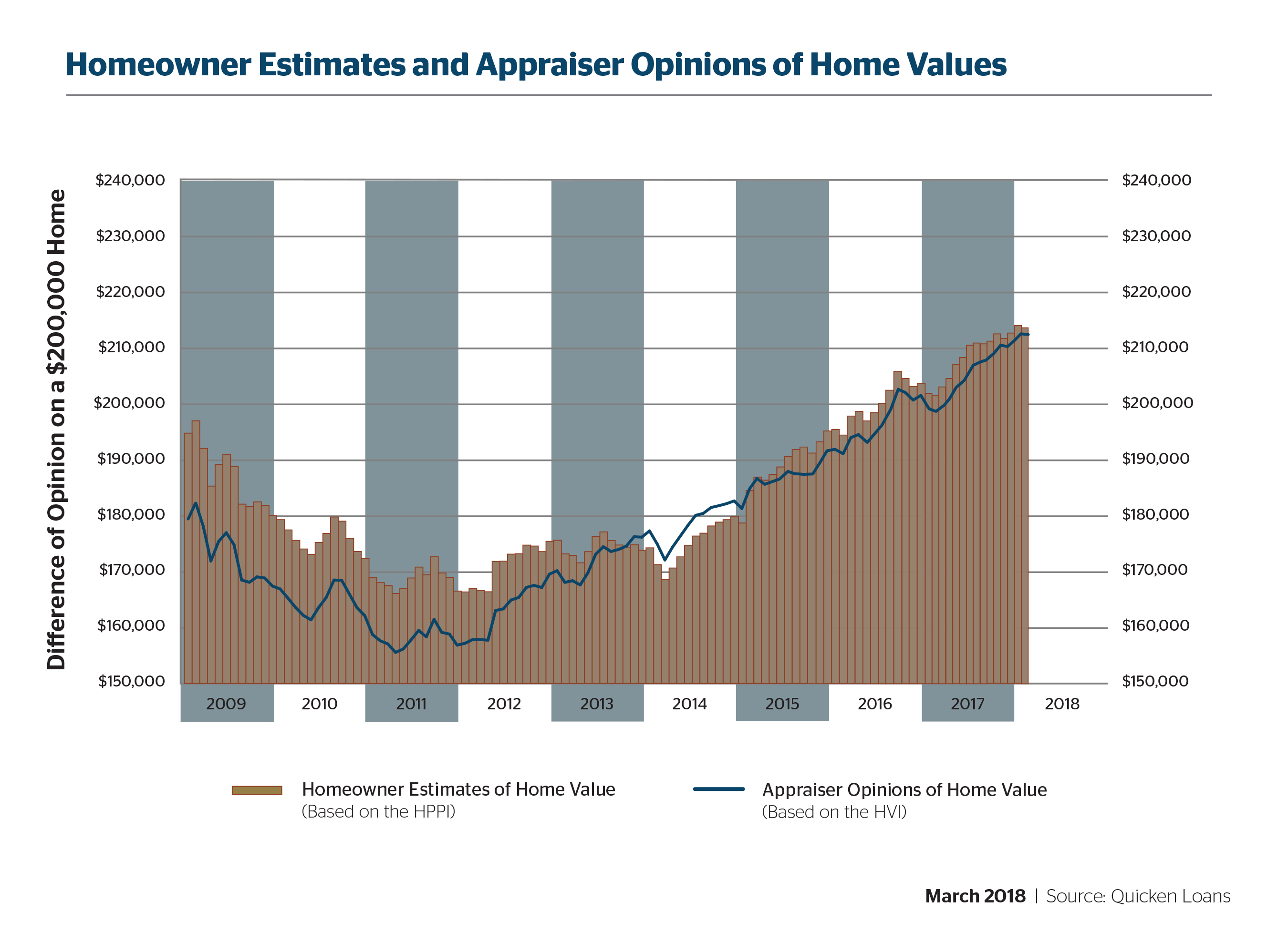 Homeowners and Appraisers Again Closer to Agreement on Home Values - Quicken Loans Zing Blog