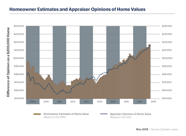 Homeowners and Appraisers Closer to Agreement Than at Any Time in the Last 3 Years - Quicken Loans Zing Blog