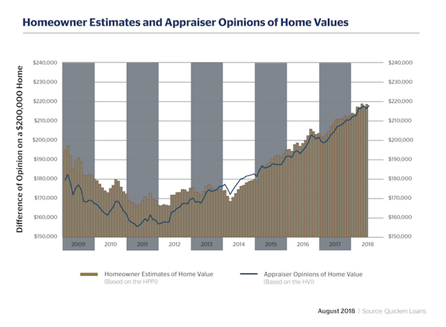 Homeowners and Appraisers Very Close to Agreement on Home Values - Quicken Loans Zing Blog