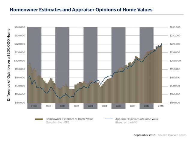 Perceptions Remain Steady as Home Values Rise - Quicken Loans Zing Blog