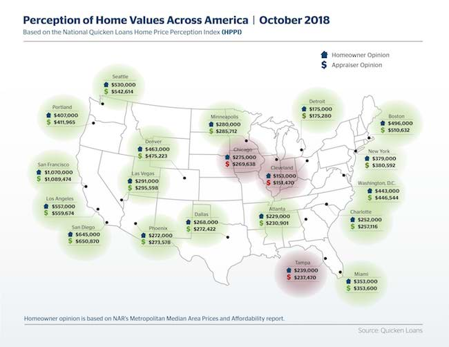 Perceptions of Home Value Steady at End of Summer - Quicken Loans Zing Blog