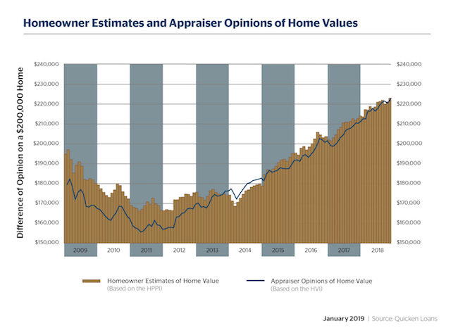 Homeowners and Appraisers Remain Near Agreement to End the Year - Quicken Loans Zing Blog