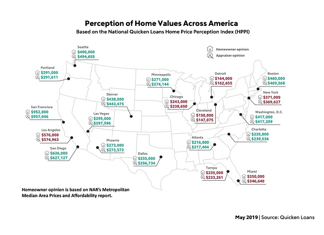 home values perception