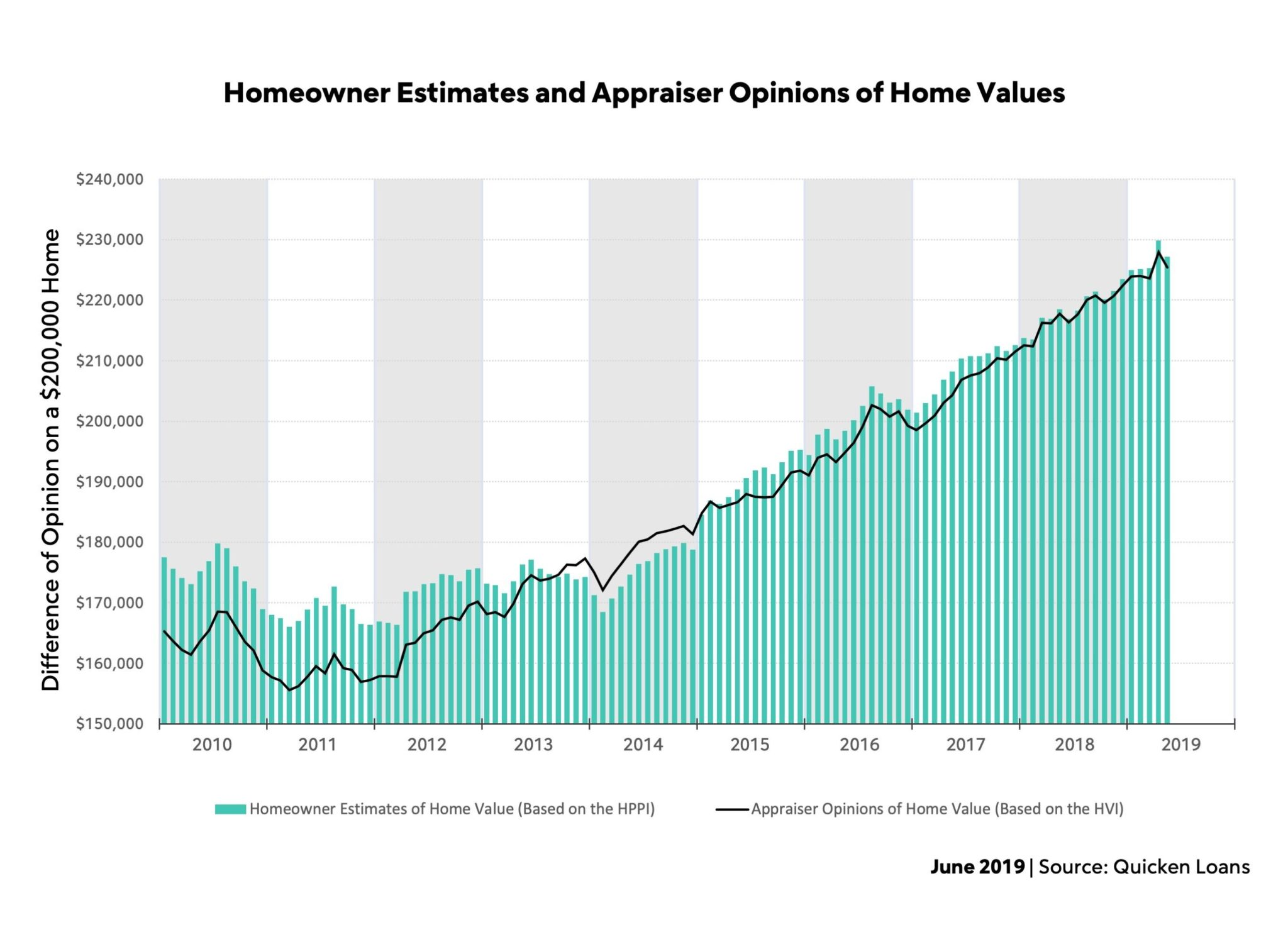 Bar line graph about homeowner estimates and appraiser opinions of home values