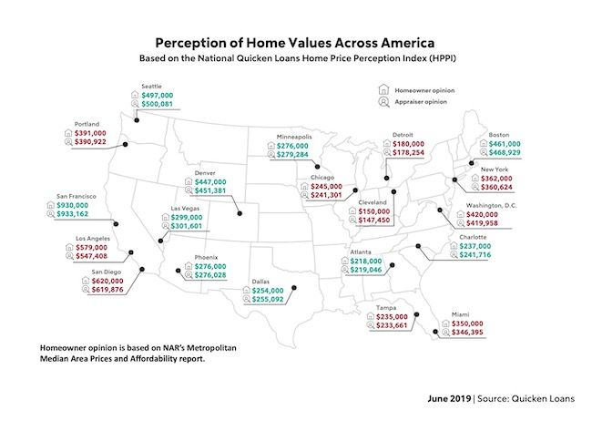 Perception of home values across America based on HPPI.