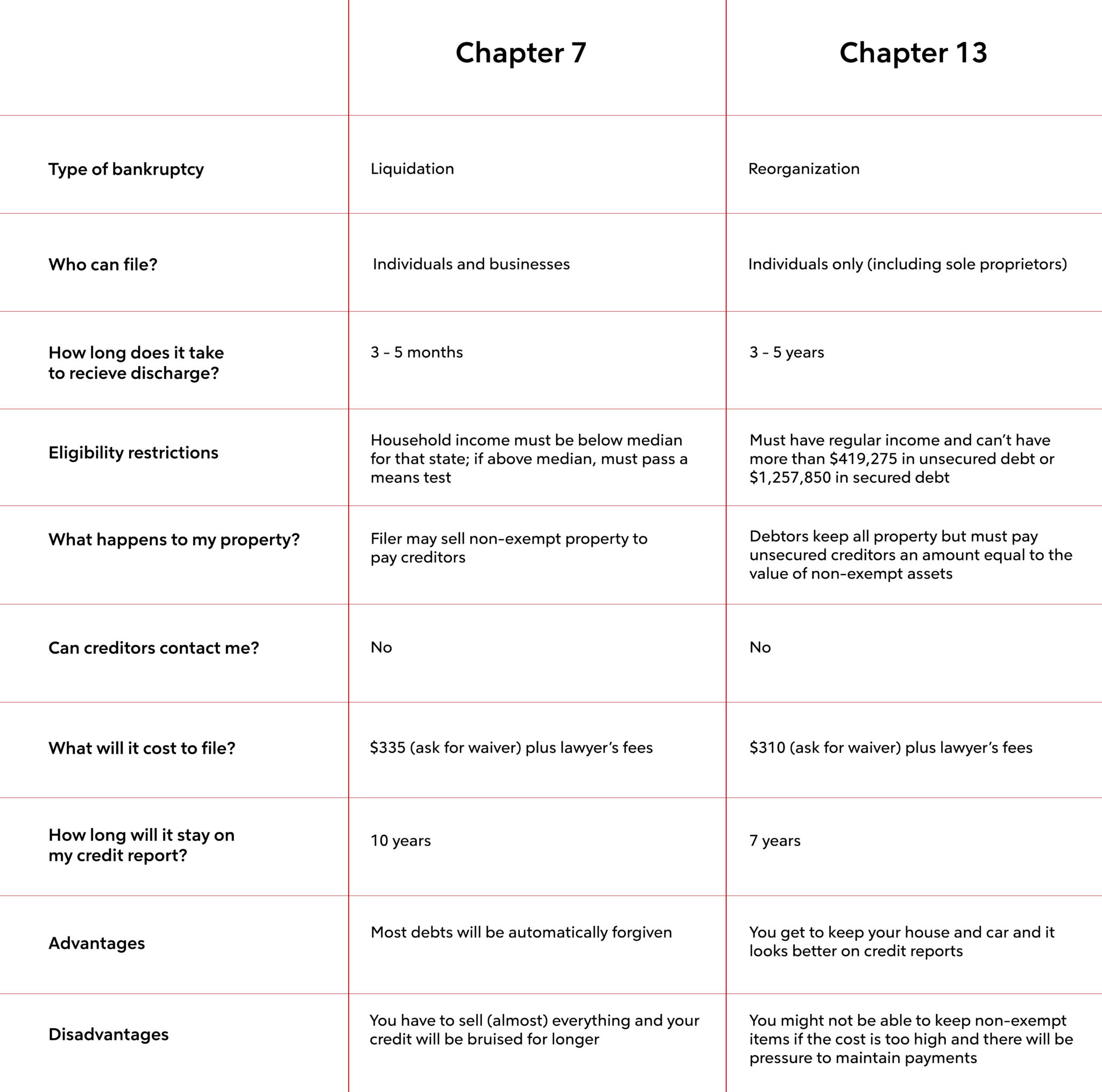 Chapter 7 Vs Chapter 13 Bankruptcy Explained