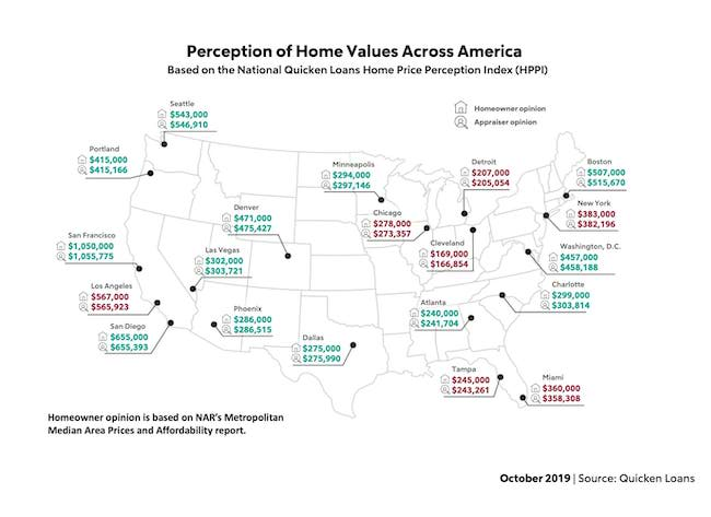 Perception of Home Values Across America
