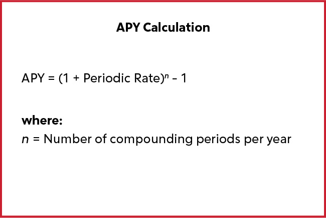 APY Calculations.