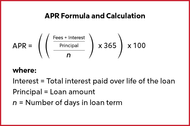 APR Formula and Calculation