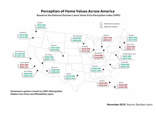 November: Perception of Home Values Across America, Based on the National Quicken Loans Home Price Perception Index (HPPI).