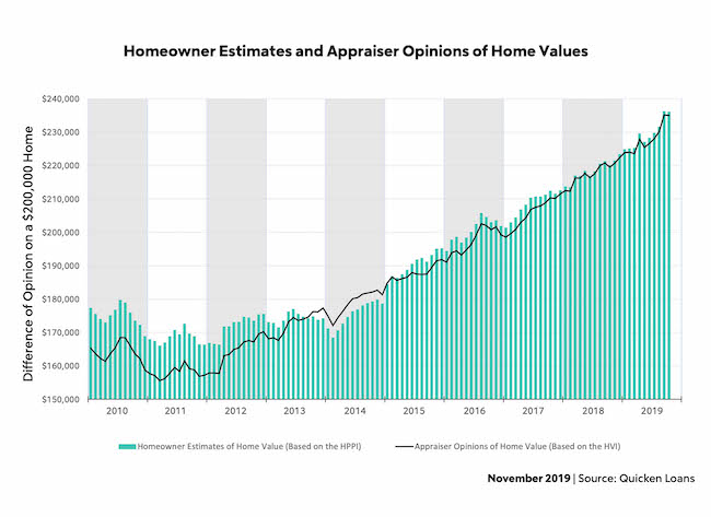 November: Homeowner Estimates and Appraiser Opinions of Home Values.