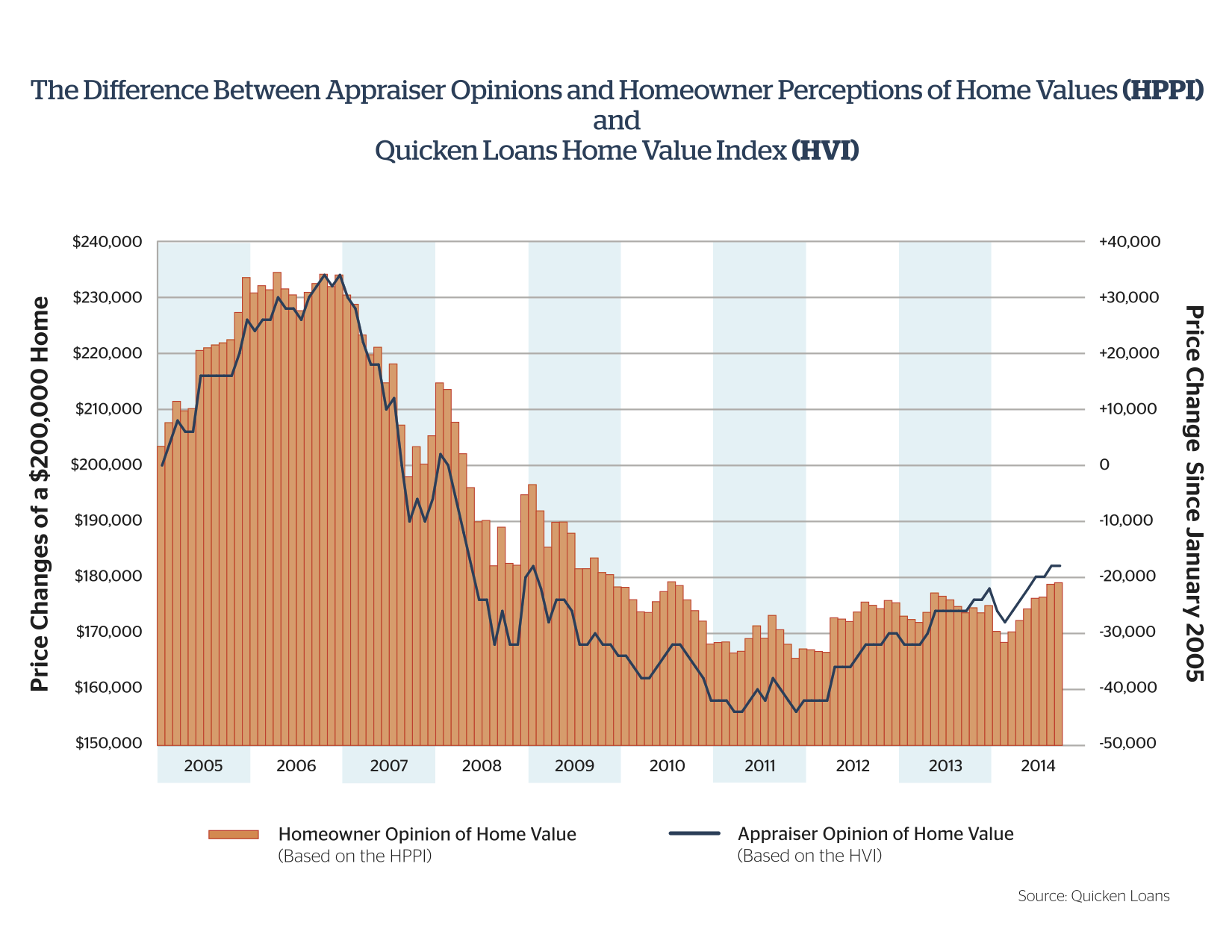 perception vs reality quicken loans announces two revolutionary perception is not always reality when it comes to home prices walters said the quicken loans home price perception index very clearly shows that