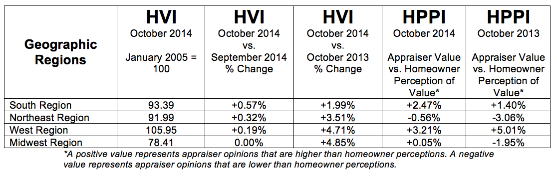 Quicken Loans Home Value Index (HVI) Shows Values Up More Than 2% in