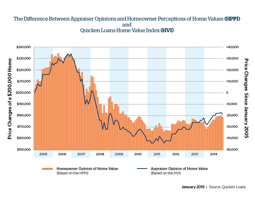 The Second Half of 2014 Saw the Opinions of Home Values between