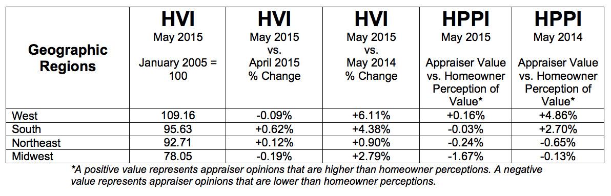 P-HVI-HPPI-Tables-Full-201506-Regions
