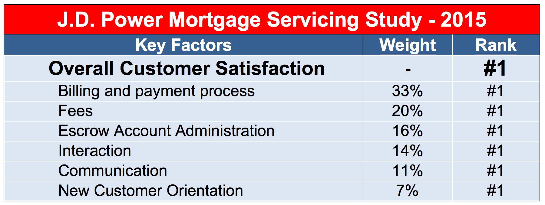 first mortgage loan servicing: