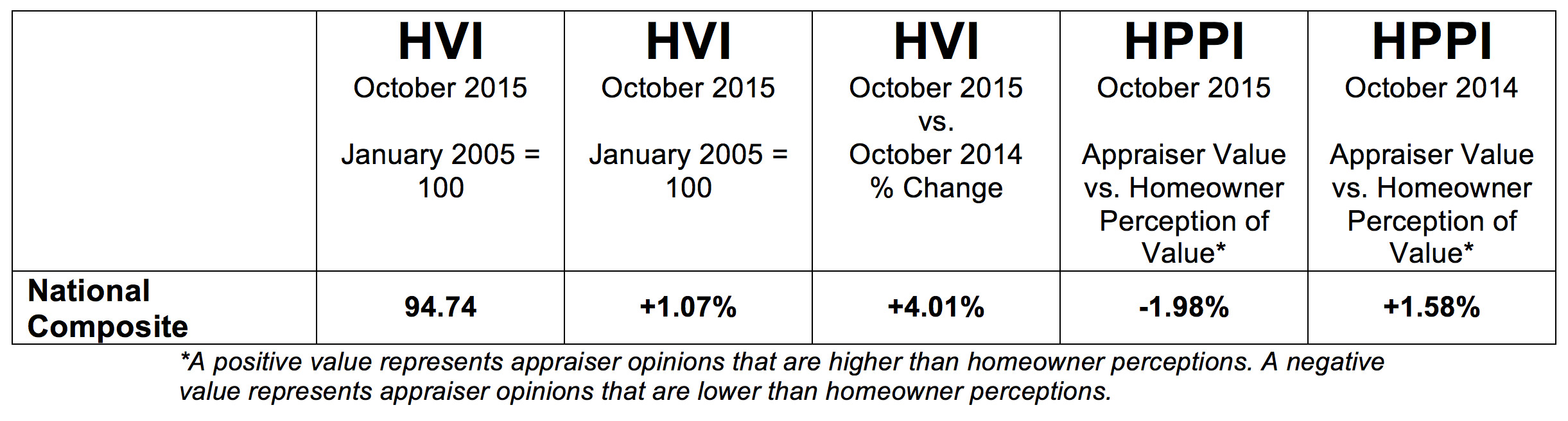 P-HVI-HPPI-Tables-201511-NationalComposite
