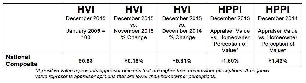 P-HVI-HPPI-Tables-National-201601