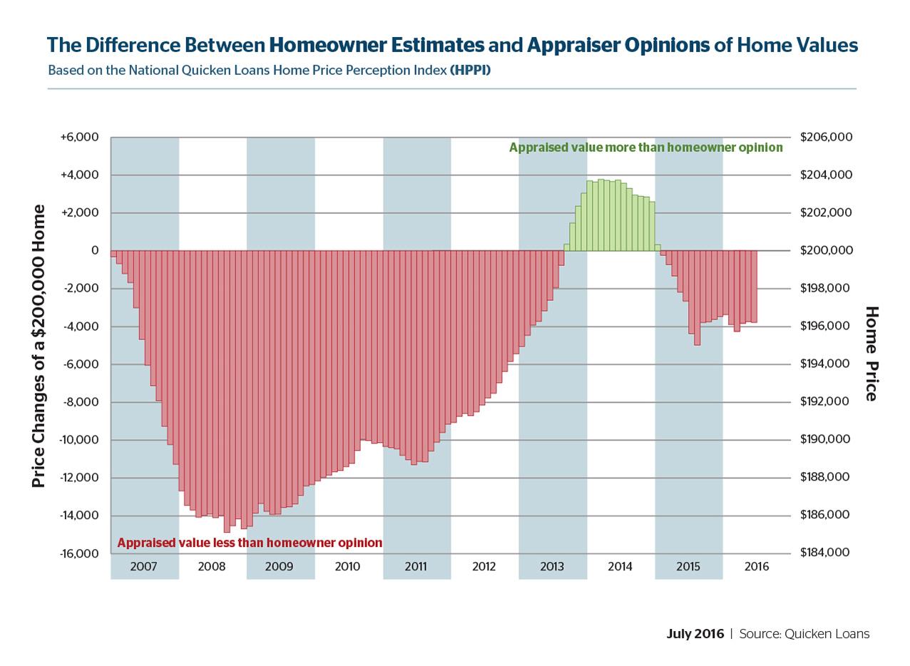 D-HVI-HPPI-Graphs-July-01-20160707