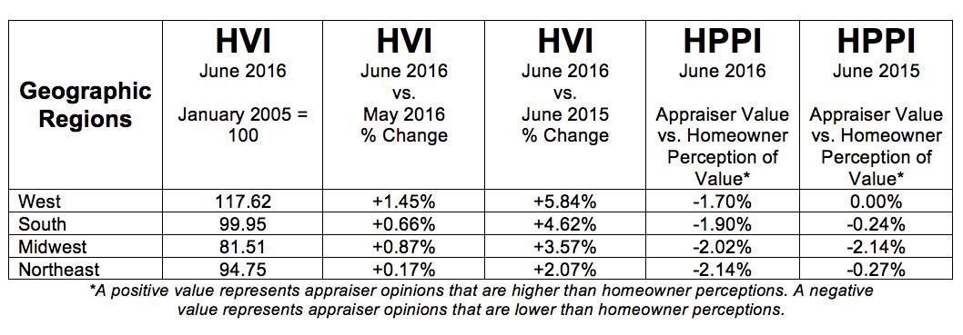 D-HVI-HPPI-Tables-July-Regions-201607