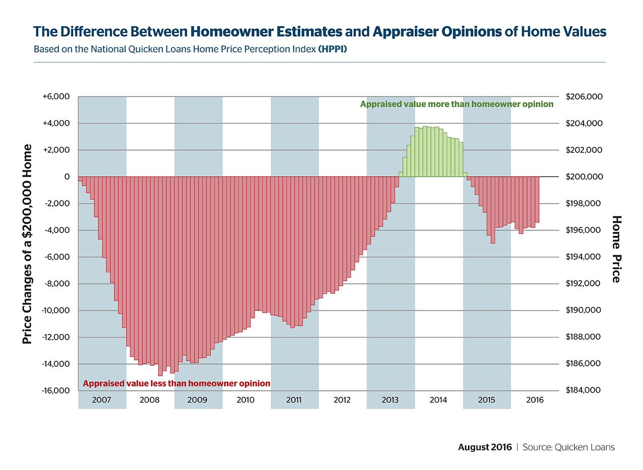 D-HVI-HPPI-Graphs-August-01-201608