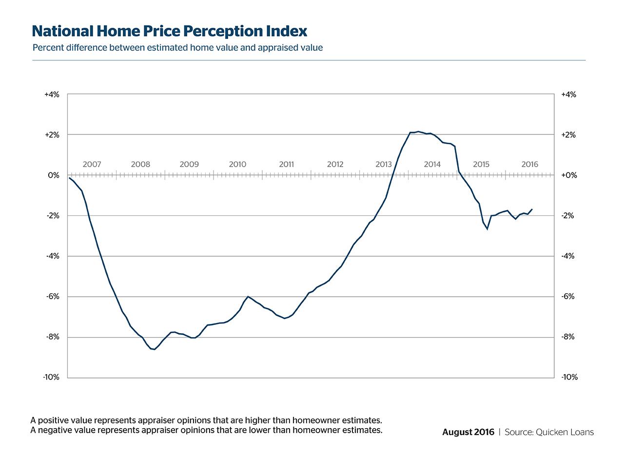D-HVI-HPPI-Graphs-August-06-201608