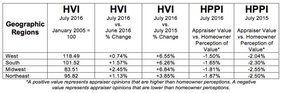 D-HVI-HPPI-Tables-Geo-August-06-201608