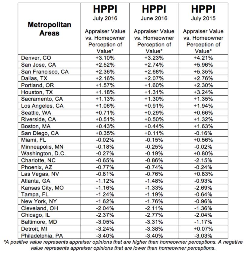 D-HVI-HPPI-Tables-Metro-August-06-201608