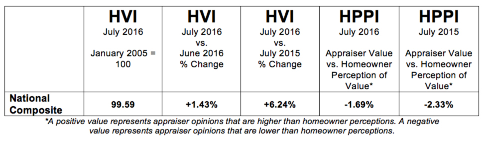 D-HVI-HPPI-Tables-National-August-06-201608
