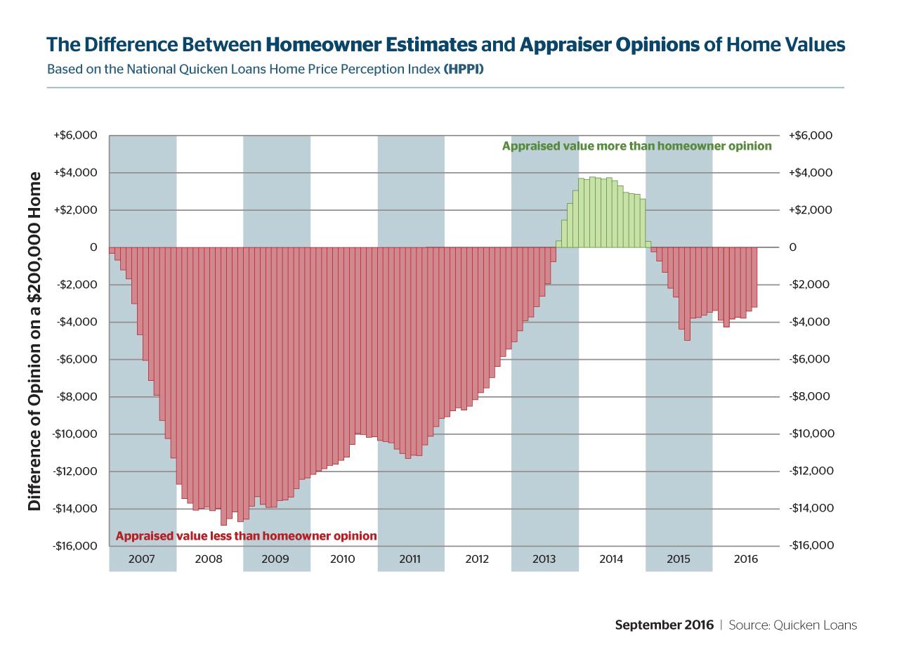 D-HVI-HPPI-Graphs-September-01-201609