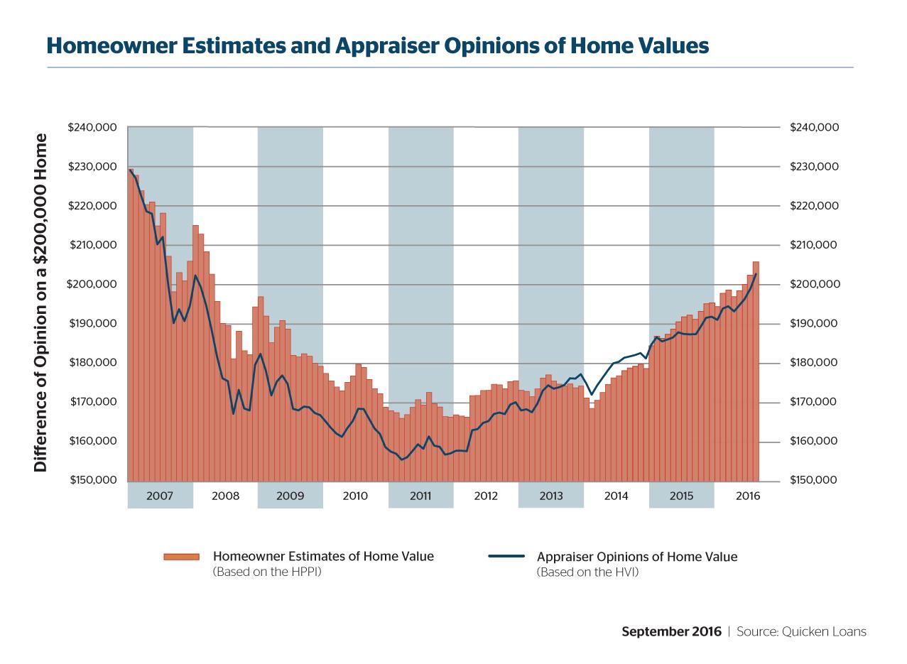 D-HVI-HPPI-Graphs-September-05-201609