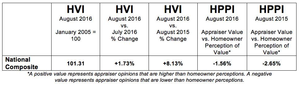 D-HVI-HPPI-Tables-National-September-06-201609