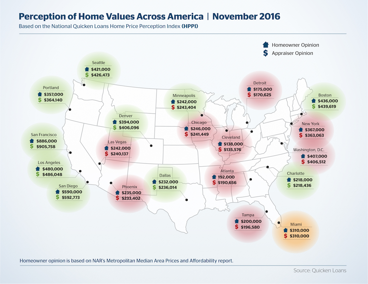 HPPI - Home Values Across America