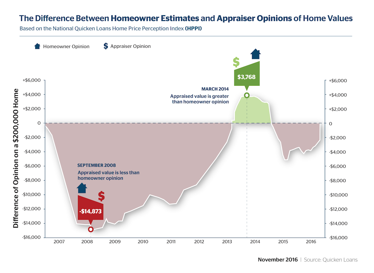 HPPI Difference Between Estimates and Home Values