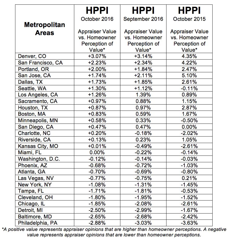 HPPI Table Metropolitan Aresas